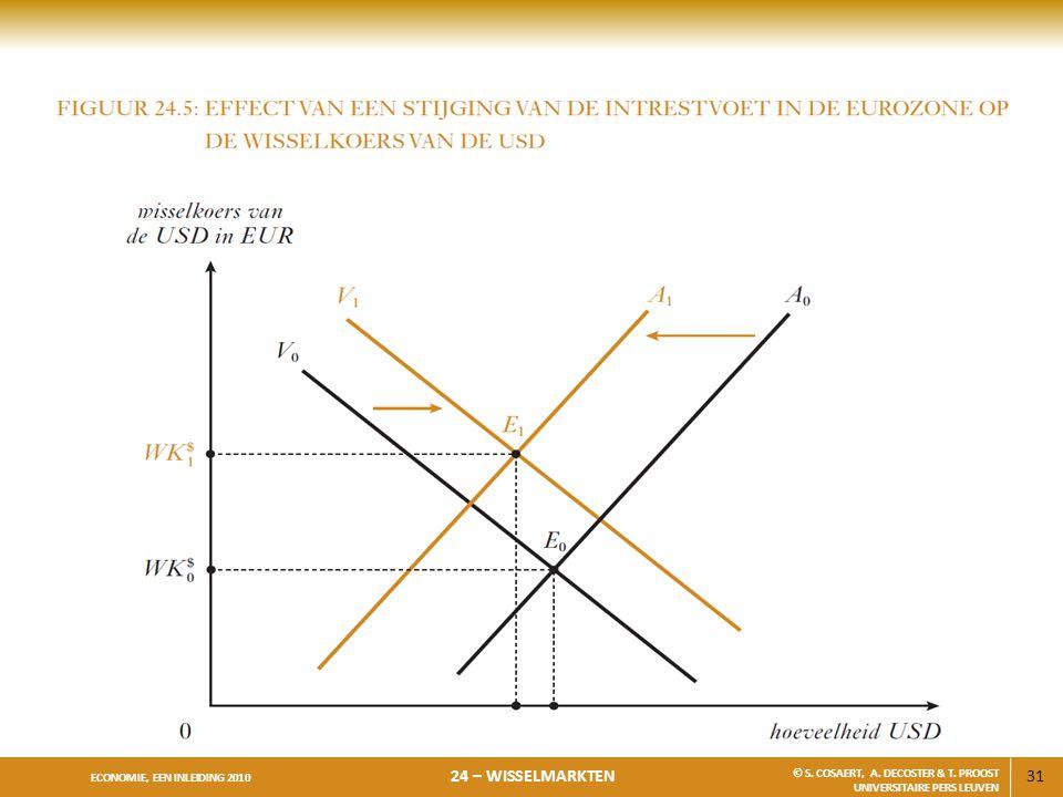 31 ECONOMIE, EEN INLEIDING 2010 24 – WISSELMARKTEN © S.