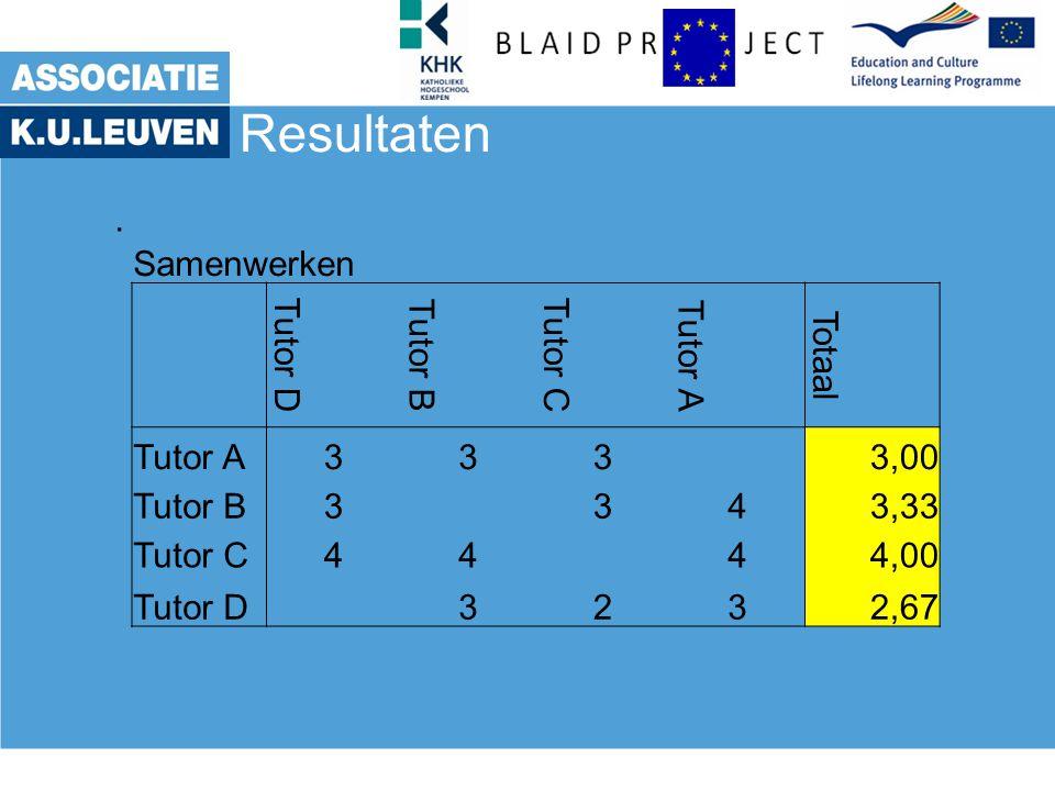 Resultaten. Samenwerken Tutor D Tutor B Tutor C Tutor A Totaal Tutor A333 3,00 Tutor B3343,33 Tutor C4444,00 Tutor D 3232,67