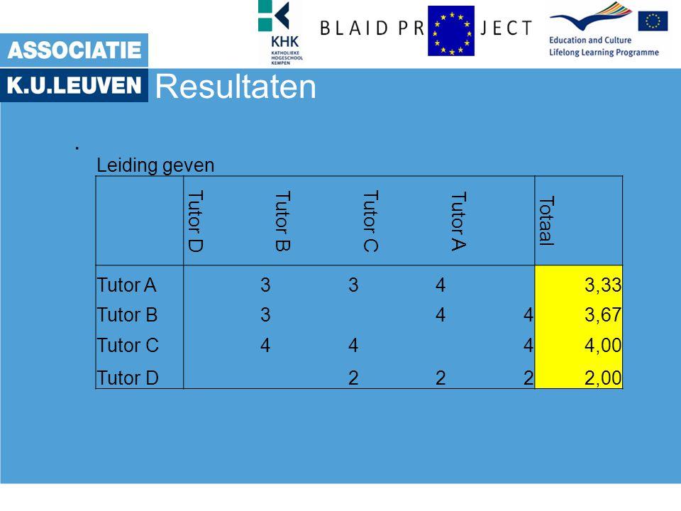 Resultaten. Leiding geven Tutor D Tutor B Tutor C Tutor A Totaal Tutor A334 3,33 Tutor B3443,67 Tutor C4444,00 Tutor D 2222,00