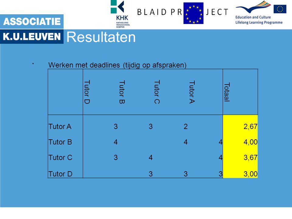 Resultaten. Werken met deadlines (tijdig op afspraken) Tutor D Tutor B Tutor C Tutor A Totaal Tutor A332 2,67 Tutor B4444,00 Tutor C3443,67 Tutor D 33