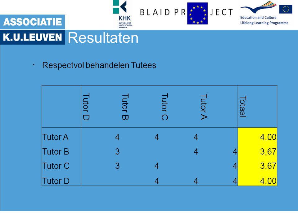 Resultaten. Respectvol behandelen Tutees Tutor D Tutor B Tutor C Tutor A Totaal Tutor A444 4,00 Tutor B3443,67 Tutor C3443,67 Tutor D 4444,00