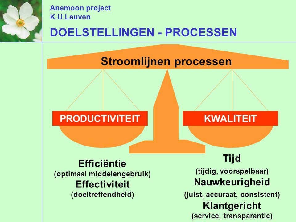 Anemoon project K.U.Leuven Stroomlijnen processen DOELSTELLINGEN - PROCESSEN PRODUCTIVITEIT Efficiëntie (optimaal middelengebruik) Effectiviteit (doeltreffendheid) KWALITEIT Tijd (tijdig, voorspelbaar) Nauwkeurigheid (juist, accuraat, consistent) Klantgericht (service, transparantie)