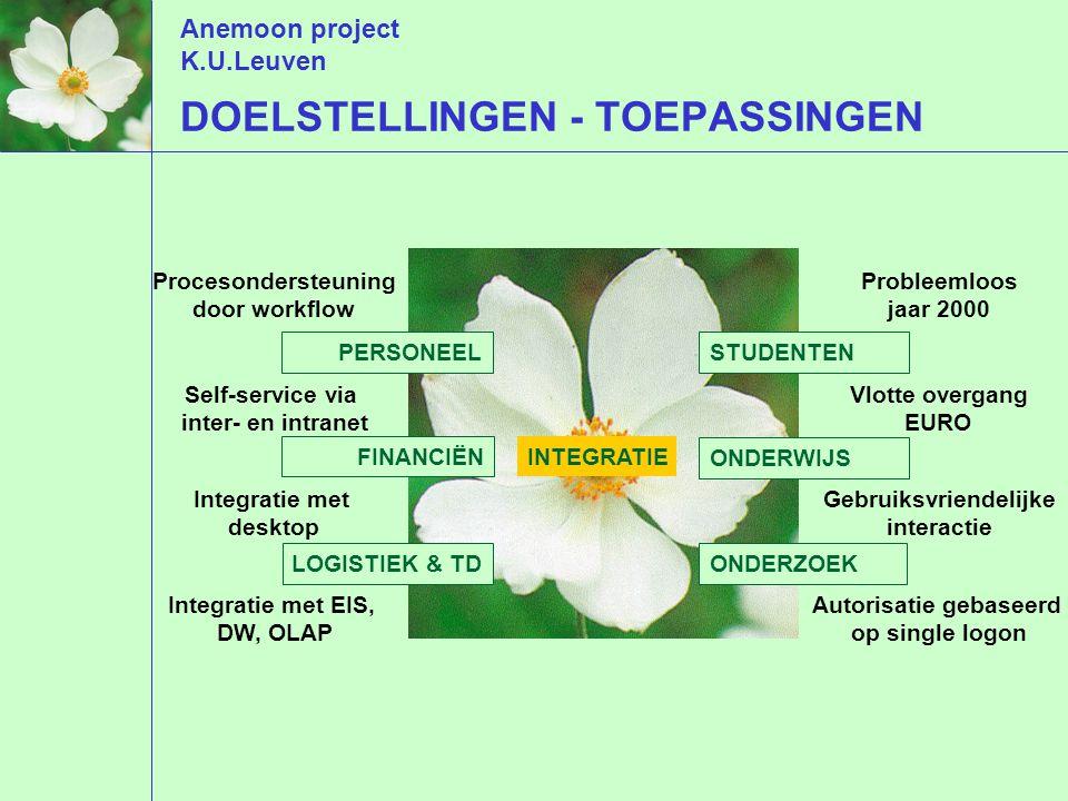 Anemoon project K.U.Leuven DOELSTELLINGEN - TOEPASSINGEN FINANCIËN PERSONEEL ONDERWIJS INTEGRATIE LOGISTIEK & TD STUDENTEN ONDERZOEK Procesondersteuning door workflow Self-service via inter- en intranet Integratie met desktop Integratie met EIS, DW, OLAP Probleemloos jaar 2000 Vlotte overgang EURO Gebruiksvriendelijke interactie Autorisatie gebaseerd op single logon