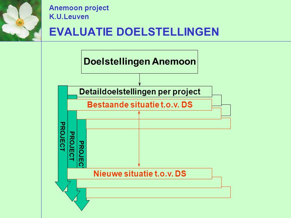 Anemoon project K.U.Leuven EVALUATIE DOELSTELLINGEN Doelstellingen Anemoon Detaildoelstellingen per project PROJECT Bestaande situatie t.o.v.