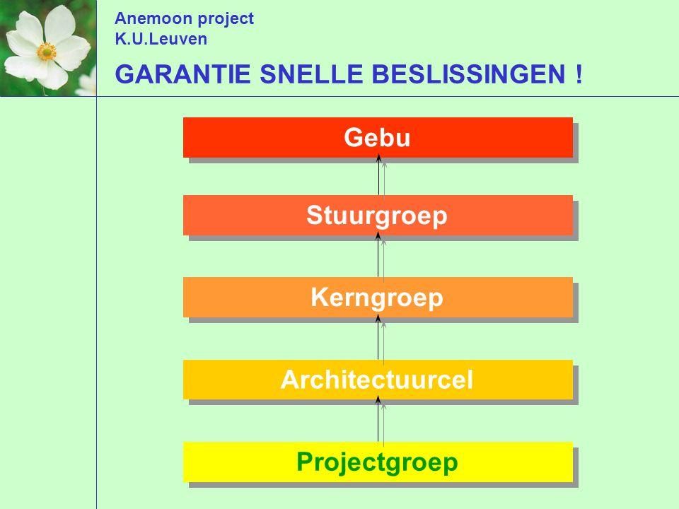 Anemoon project K.U.Leuven Projectgroep Architectuurcel Kerngroep Stuurgroep Gebu GARANTIE SNELLE BESLISSINGEN !