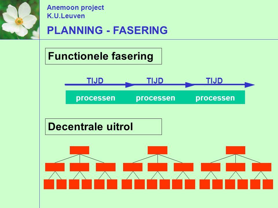Anemoon project K.U.Leuven PLANNING - FASERING Decentrale uitrol Functionele fasering processen TIJD processen TIJD processen TIJD processen
