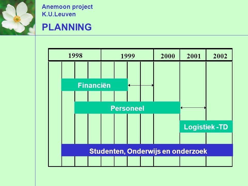 Anemoon project K.U.Leuven PLANNING 1998 1999200020012002 Financiën Personeel Logistiek -TD Studenten, Onderwijs en onderzoek