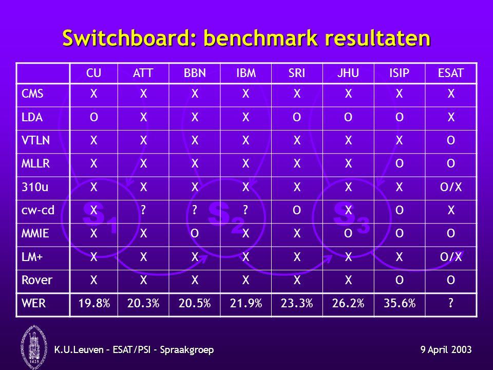 S1S1 S2S2 S3S3 9 April 2003K.U.Leuven – ESAT/PSI - Spraakgroep Stap 1 : JHU data context-onafhankelijk : 56.4% (WER)context-onafhankelijk : 56.4% (WER) context-afhankelijk : 39.9%context-afhankelijk : 39.9% ook positie-afhankelijk : 38.6%ook positie-afhankelijk : 38.6% decorrelatie op niveau gaussianen : 38.6%decorrelatie op niveau gaussianen : 38.6% 60k gaussianen ipv 20k : 36.2%60k gaussianen ipv 20k : 36.2%
