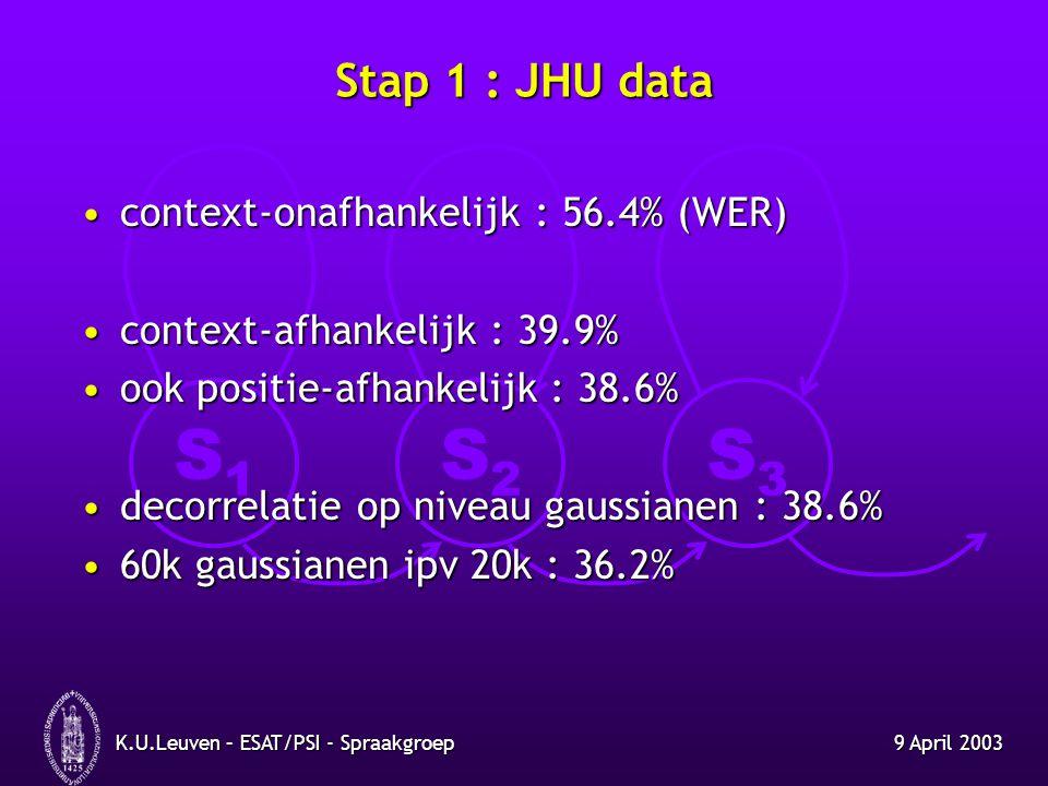 S1S1 S2S2 S3S3 9 April 2003K.U.Leuven – ESAT/PSI - Spraakgroep Stap 2 : suggesties andere systemen CMS : (1) niet adaptief, (2) gegeven PEM-filesCMS : (1) niet adaptief, (2) gegeven PEM-files adaptief, zonder PEM : 36.2% adaptief, zonder PEM : 36.2% niet adaptief, zonder PEM : 35.5% niet adaptief, zonder PEM : 35.5% adaptief, gegeven PEM : 35.7% adaptief, gegeven PEM : 35.7% niet adaptief, gegeven PEM : 35.5% niet adaptief, gegeven PEM : 35.5% keuze MEL-banden (met versnelde training)keuze MEL-banden (met versnelde training) 0 tot 17 : 37.3% 0 tot 18 : 36.5% 0 tot 17 : 37.3% 0 tot 18 : 36.5% 1 tot 17 : 36.9% 1 tot 18 : 36.3% 1 tot 17 : 36.9% 1 tot 18 : 36.3% 125Hz tot 3800Hz : 36.5% 125Hz tot 3800Hz : 36.5% instellen aantal features: 25 vs.