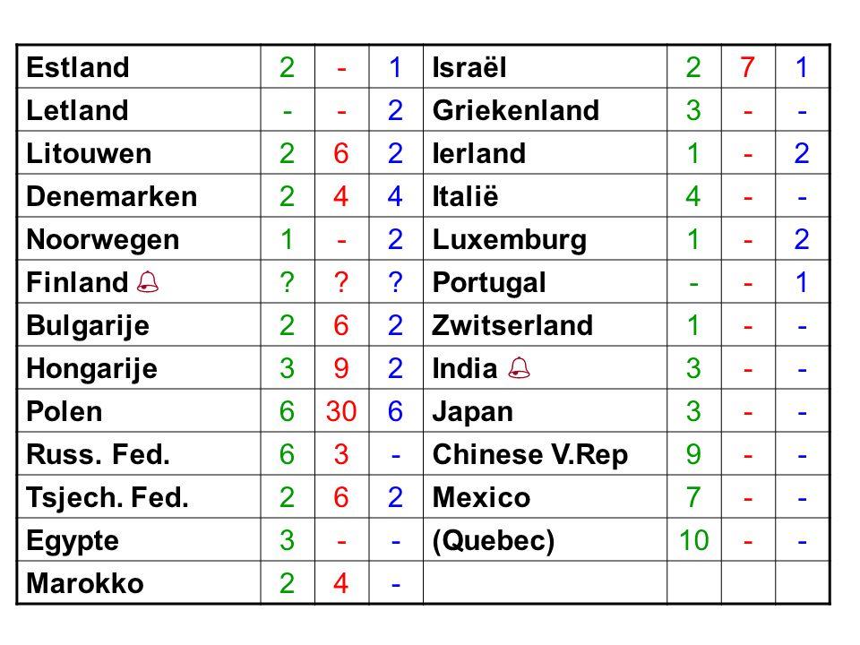 Estland2-1Israël271 Letland--2Griekenland3-- Litouwen262Ierland1-2 Denemarken244Italië4-- Noorwegen1-2Luxemburg1-2 Finland  ???Portugal--1 Bulgarije262Zwitserland1-- Hongarije392India  3-- Polen6306Japan3-- Russ.