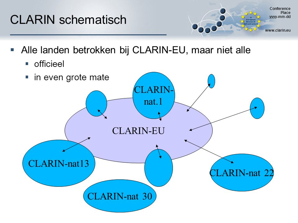 Conference Place yyyy-mm-dd www.clarin.eu CLARIN schematisch  Alle landen betrokken bij CLARIN-EU, maar niet alle  officieel  in even grote mate CLARIN-EU CLARIN- nat.1 CLARIN-nat13 CLARIN-nat 22 CLARIN-nat 30