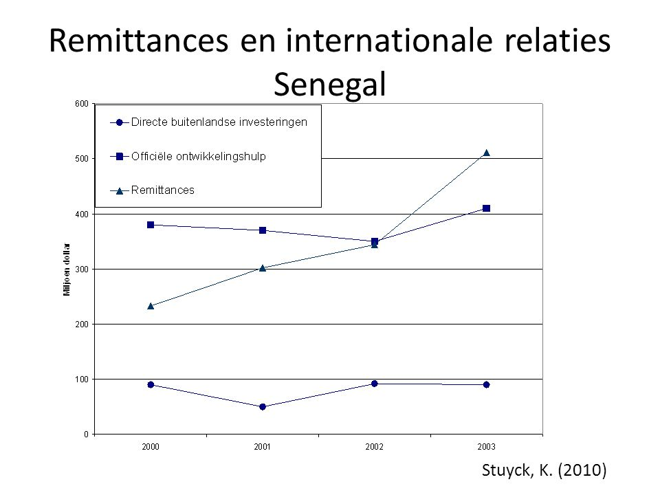 Remittances en internationale relaties Senegal Stuyck, K. (2010)