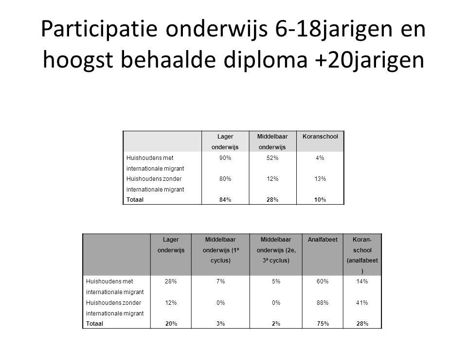 Participatie onderwijs 6-18jarigen en hoogst behaalde diploma +20jarigen Lager onderwijs Middelbaar onderwijs (1 e cyclus) Middelbaar onderwijs (2e, 3 e cyclus) Analfabeet Koran- school (analfabeet ) Huishoudens met internationale migrant 28%7%5%60%14% Huishoudens zonder internationale migrant 12%0% 88%41% Totaal20%3%2%75%28% Lager onderwijs Middelbaar onderwijs Koranschool Huishoudens met internationale migrant 90%52%4% Huishoudens zonder internationale migrant 80%12%13% Totaal84%28%10%