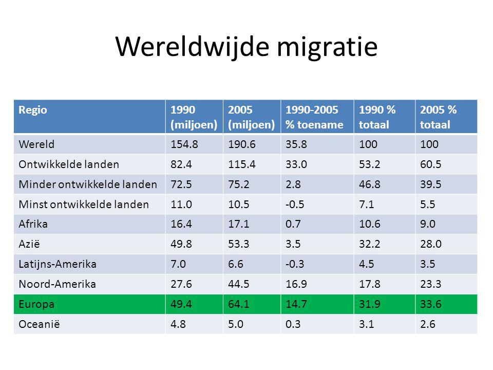 Wereldwijde migratie Regio1990 (miljoen) 2005 (miljoen) 1990-2005 % toename 1990 % totaal 2005 % totaal Wereld154.8190.635.8100 Ontwikkelde landen82.4115.433.053.260.5 Minder ontwikkelde landen72.575.22.846.839.5 Minst ontwikkelde landen11.010.5-0.57.15.5 Afrika16.417.10.710.69.0 Azië49.853.33.532.228.0 Latijns-Amerika7.06.6-0.34.53.5 Noord-Amerika27.644.516.917.823.3 Europa49.464.114.731.933.6 Oceanië4.85.00.33.12.6