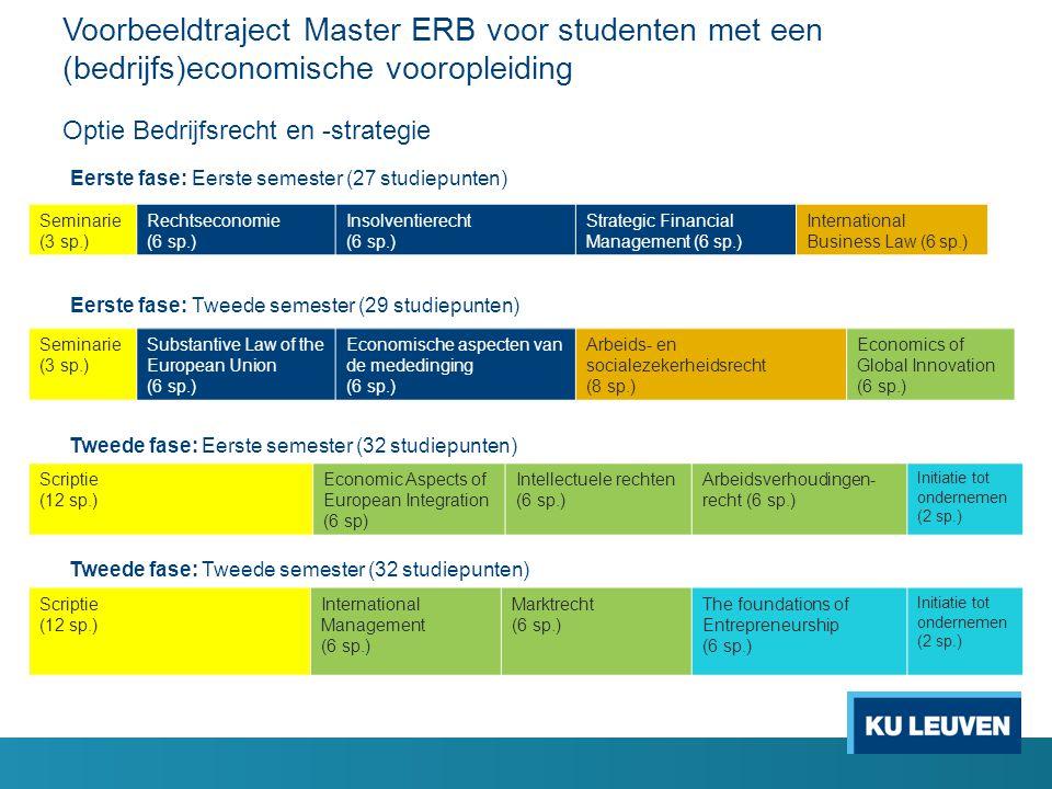Voorbeeldtraject Master ERB voor studenten met een (bedrijfs)economische vooropleiding Optie Bedrijfsrecht en -strategie Seminarie (3 sp.) Rechtsecono