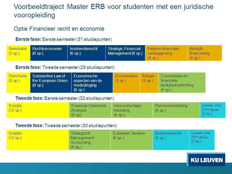 Voorbeeldtraject Master ERB voor studenten met een juridische vooropleiding Optie Financieel recht en economie Seminarie (3 sp.) Rechtseconomie (6 sp.