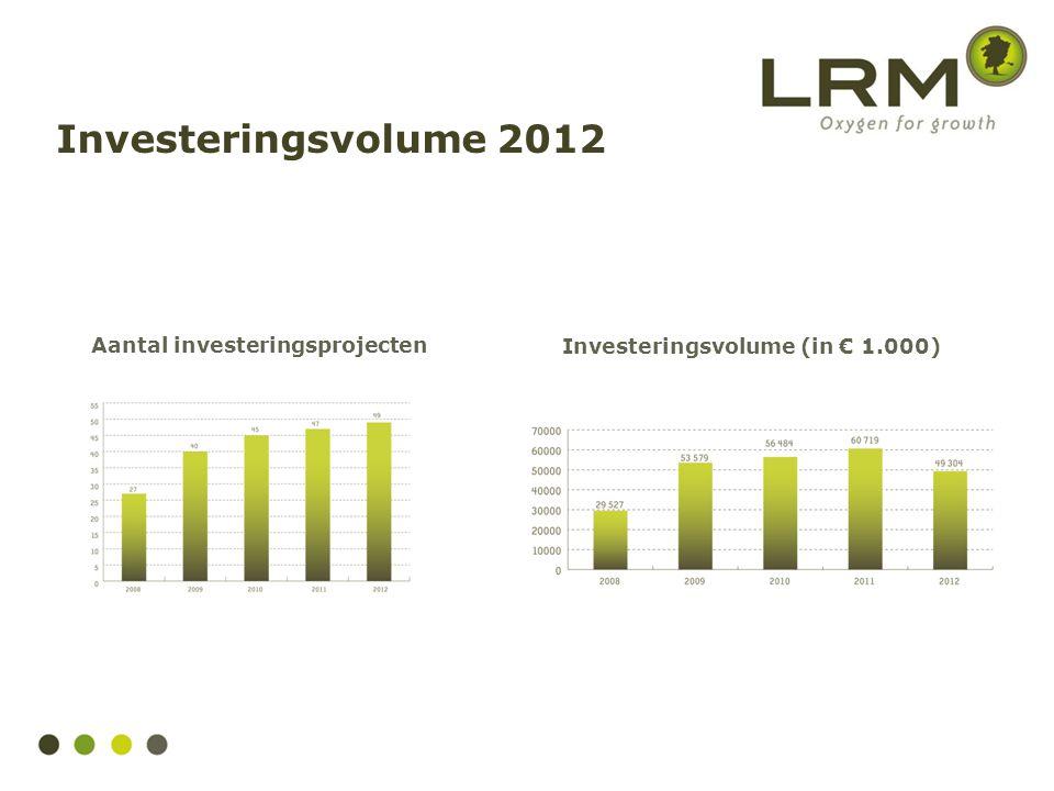 Impactgedreven investeringsmaatschappij Unieke combinatie van risicokapitaal & infrastructuur LRM is toegankelijk voor iedere onderneming die activiteiten ontwikkelt in Limburg 4 investeringsdomeinen: Technology & Services Health & Care Space & Experience Sustainable Societies Activiteiten