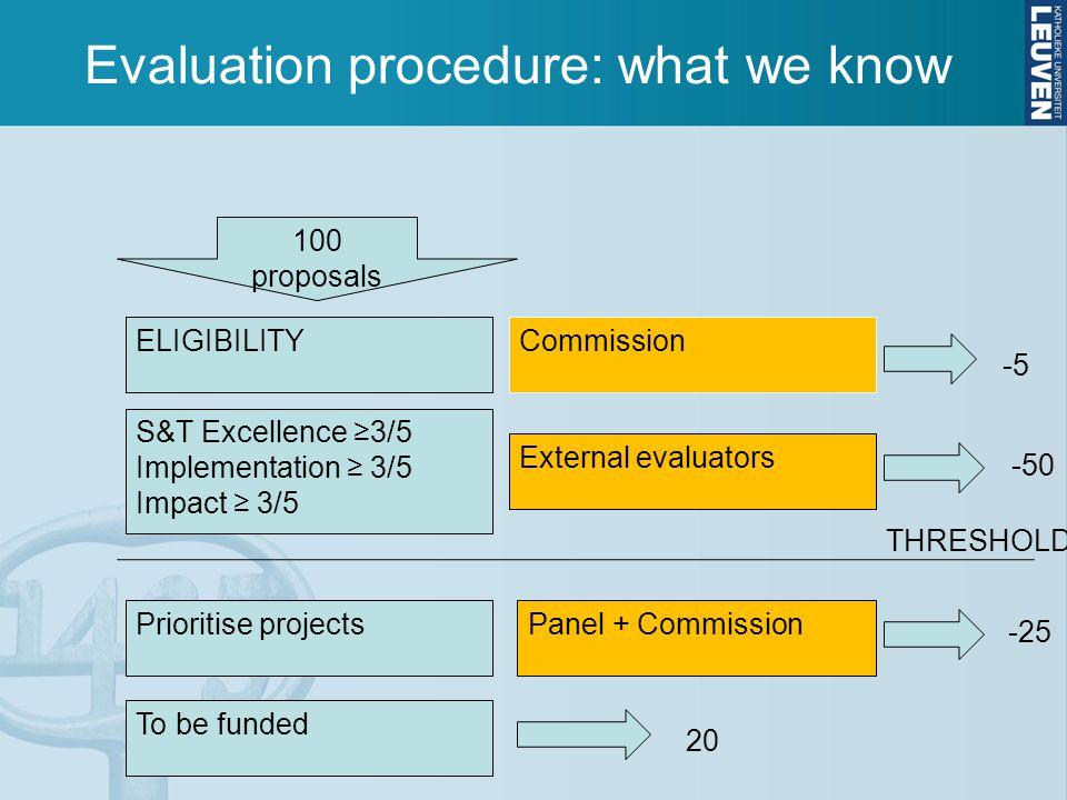 Timeline voorbereiding proposal Call due-date: Sept.