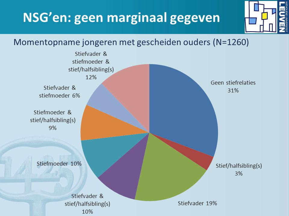 NSG'en: geen marginaal gegeven Momentopname jongeren met gescheiden ouders (N=1260)