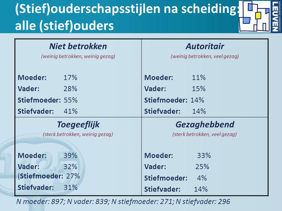 (Stief)ouderschapsstijlen na scheiding: alle (stief)ouders Niet betrokken (weinig betrokken, weinig gezag) Moeder: 17% Vader: 28% Stiefmoeder: 55% Sti