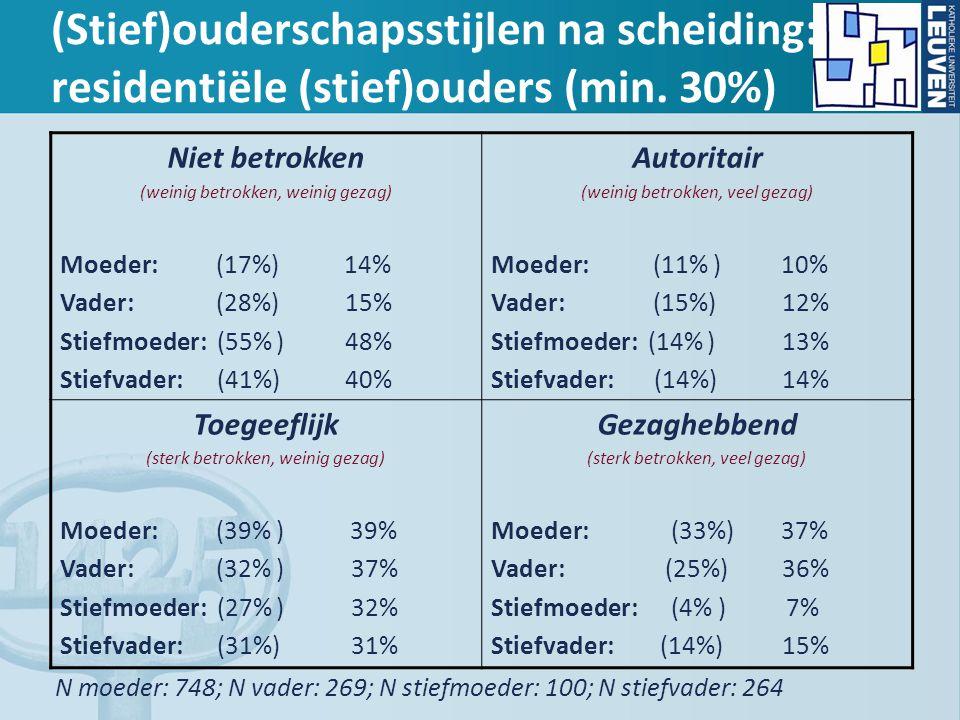 (Stief)ouderschapsstijlen na scheiding: residentiële (stief)ouders (min. 30%) Niet betrokken (weinig betrokken, weinig gezag) Moeder: (17%) 14% Vader: