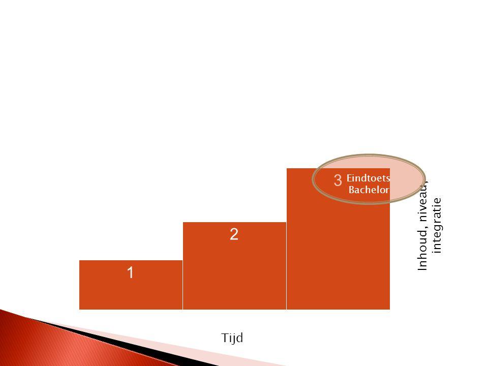 1 2 3 Tijd Inhoud, niveau, integratie Eindtoets Bachelor