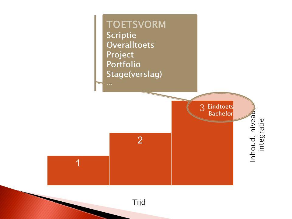 1 2 3 Tijd Inhoud, niveau, integratie TOETSVORM Scriptie Overalltoets Project Portfolio Stage(verslag) … Eindtoets Bachelor