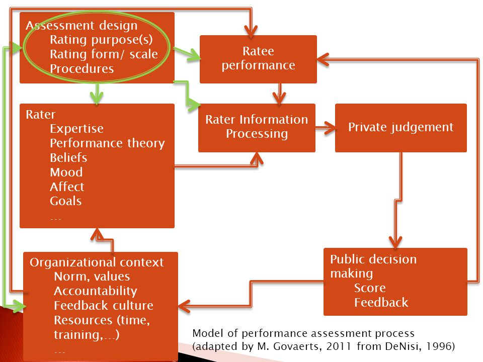 Assessment design Rating purpose(s) Rating form/ scale Procedures Rater Expertise Performance theory Beliefs Mood Affect Goals … Organizational context Norm, values Accountability Feedback culture Resources (time, training,…) … Ratee performance Rater Information Processing Private judgement Public decision making Score Feedback Model of performance assessment process (adapted by M.