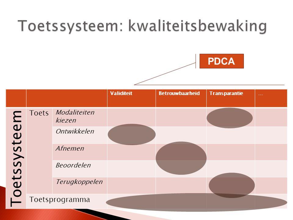 ValiditeitBetrouwbaarheidTransparantie… Toetssysteem Toets Modaliteiten kiezen Ontwikkelen Afnemen Beoordelen Terugkoppelen Toetsprogramma PDCA