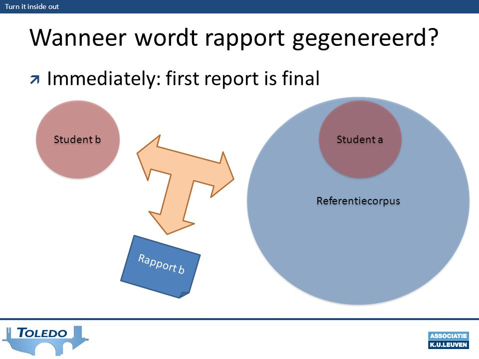 Turn it inside out Wanneer wordt rapport gegenereerd?  Immediately: first report is final Referentiecorpus Student b Rapport b Student a