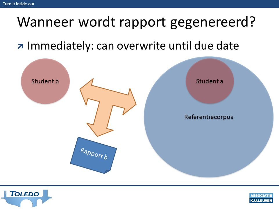 Turn it inside out Wanneer wordt rapport gegenereerd?  Immediately: can overwrite until due date Referentiecorpus Student b Rapport b Student a