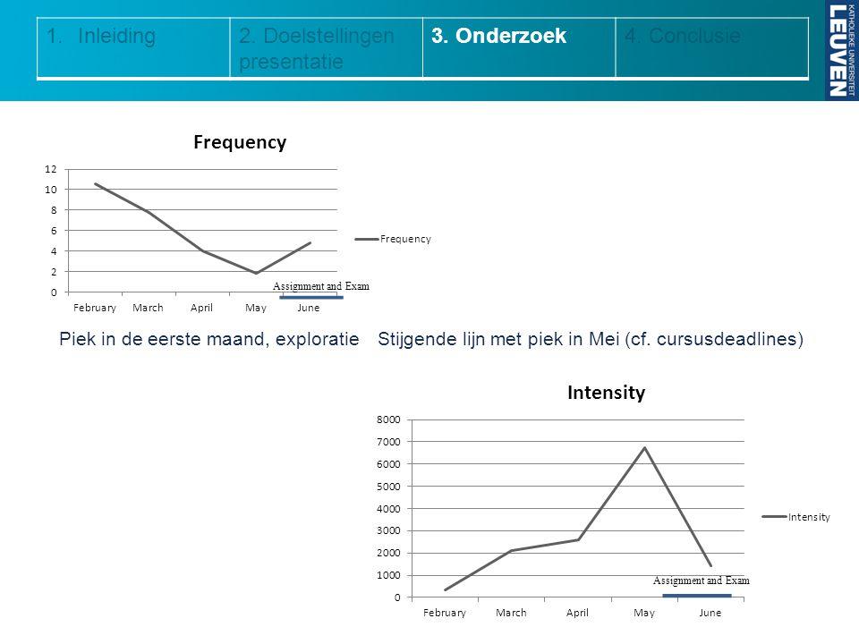 1.Inleiding2. Doelstellingen presentatie 3. Onderzoek4. Conclusie Piek in de eerste maand, exploratieStijgende lijn met piek in Mei (cf. cursusdeadlin