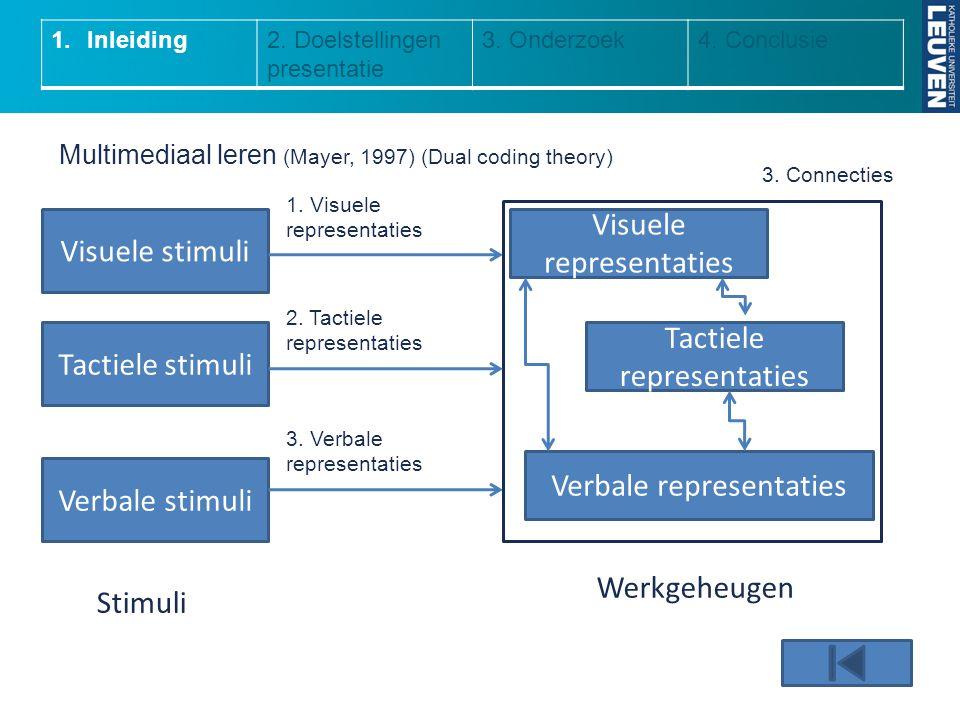 1.Inleiding2. Doelstellingen presentatie 3. Onderzoek4. Conclusie Multimediaal leren (Mayer, 1997) (Dual coding theory) Visuele stimuli Verbale stimul