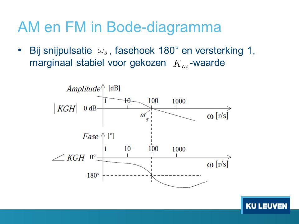 AM en FM in Bode-diagramma Bij snijpulsatie, fasehoek 180° en versterking 1, marginaal stabiel voor gekozen -waarde