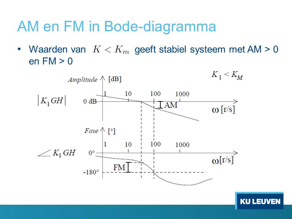 AM en FM in Bode-diagramma Waarden van geeft stabiel systeem met AM > 0 en FM > 0