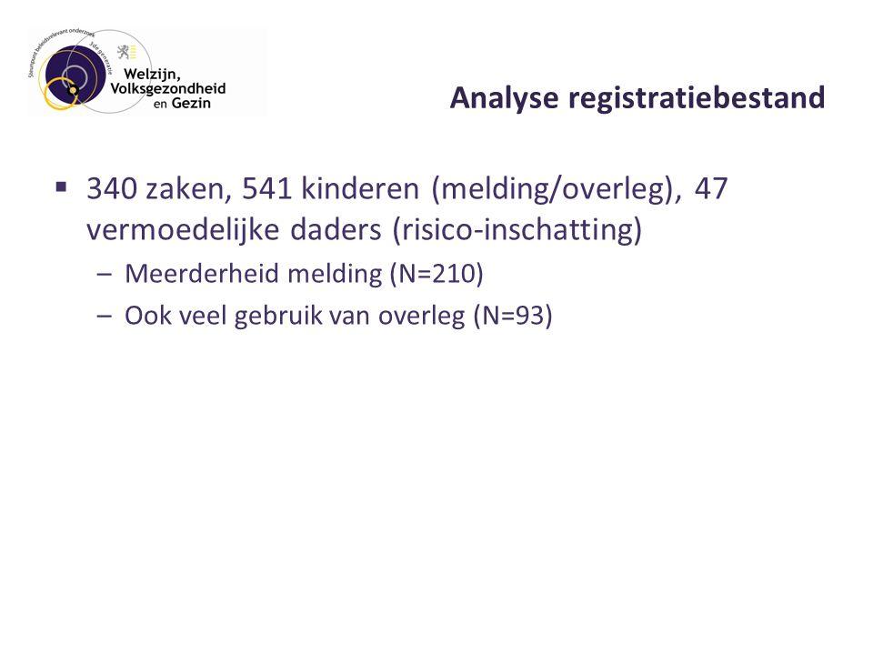 Analyse registratiebestand  340 zaken, 541 kinderen (melding/overleg), 47 vermoedelijke daders (risico-inschatting) –Meerderheid melding (N=210) –Ook veel gebruik van overleg (N=93)