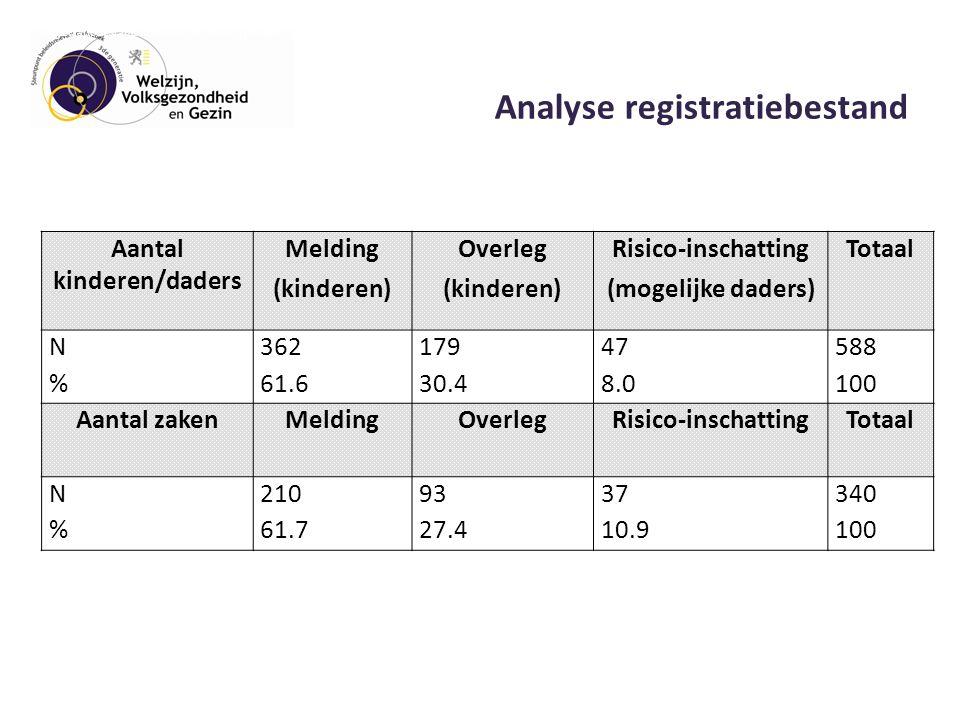 Analyse registratiebestand Aantal kinderen/daders Melding (kinderen) Overleg (kinderen) Risico-inschatting (mogelijke daders) Totaal N36217947588 %61.630.48.0100 Aantal zakenMeldingOverlegRisico-inschattingTotaal N2109337340 %61.727.410.9100 Tabel 3Overzicht van het gebruik van het Protocol van Moed gedurende de proefperiode Bron: Registratiebestand Protocol van Moed (januari 2012-juni 2013)