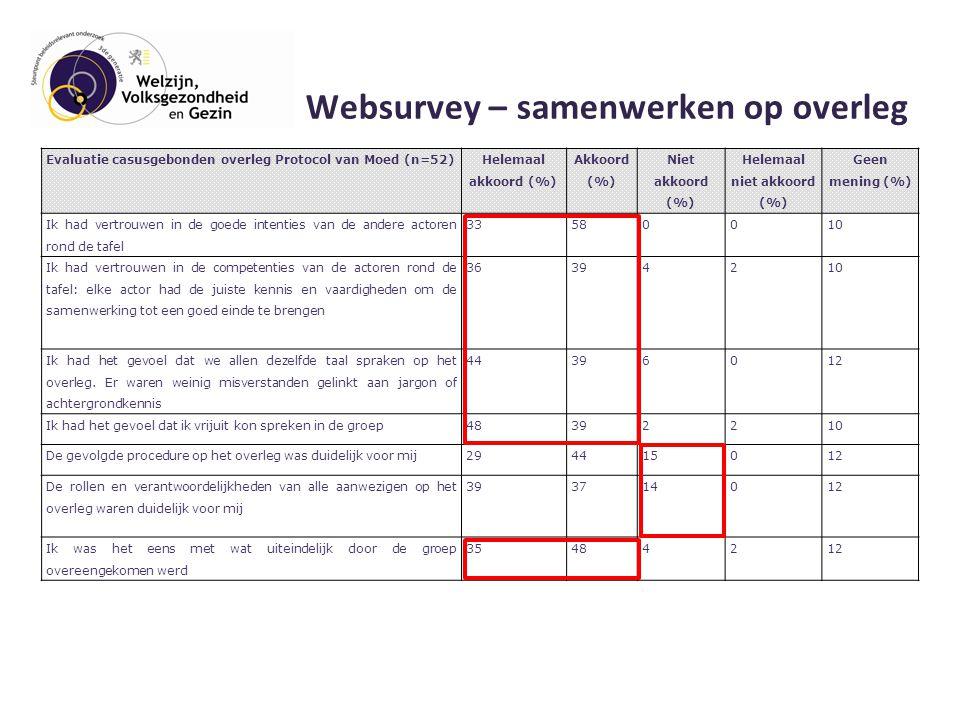 Websurvey – samenwerken op overleg Evaluatie casusgebonden overleg Protocol van Moed (n=52) Helemaal akkoord (%) Akkoord (%) Niet akkoord (%) Helemaal niet akkoord (%) Geen mening (%) Ik had vertrouwen in de goede intenties van de andere actoren rond de tafel 33580010 Ik had vertrouwen in de competenties van de actoren rond de tafel: elke actor had de juiste kennis en vaardigheden om de samenwerking tot een goed einde te brengen 36394210 Ik had het gevoel dat we allen dezelfde taal spraken op het overleg.