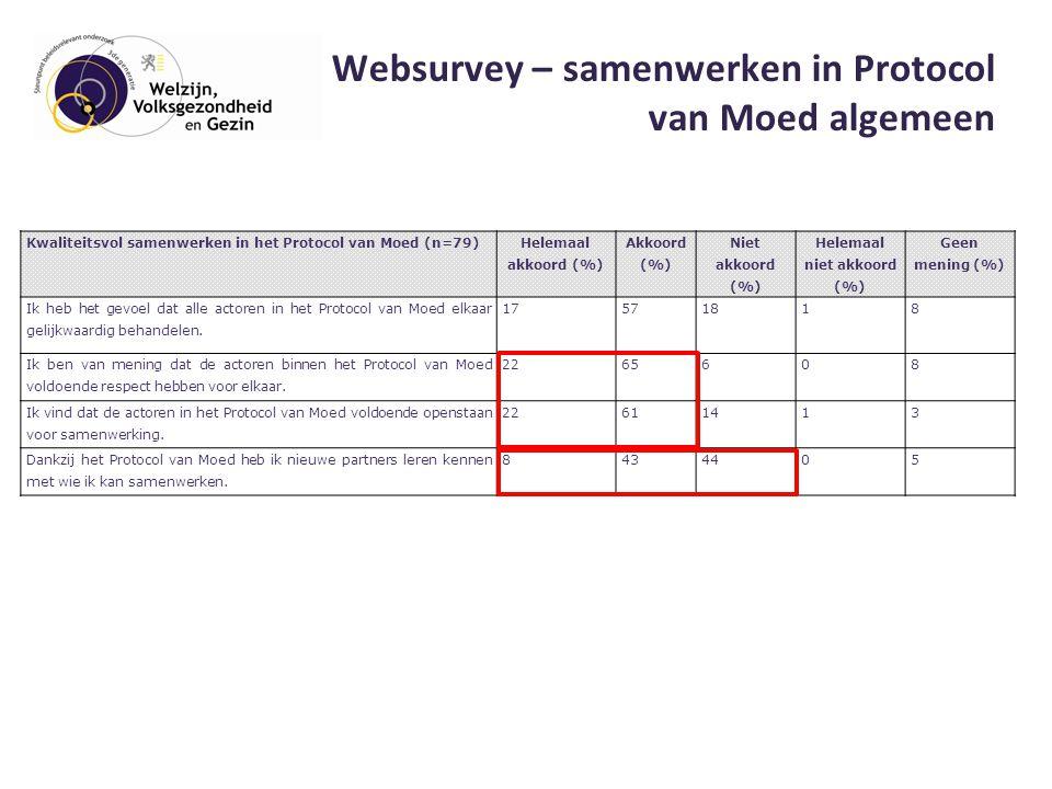 Websurvey – samenwerken in Protocol van Moed algemeen Kwaliteitsvol samenwerken in het Protocol van Moed (n=79) Helemaal akkoord (%) Akkoord (%) Niet akkoord (%) Helemaal niet akkoord (%) Geen mening (%) Ik heb het gevoel dat alle actoren in het Protocol van Moed elkaar gelijkwaardig behandelen.