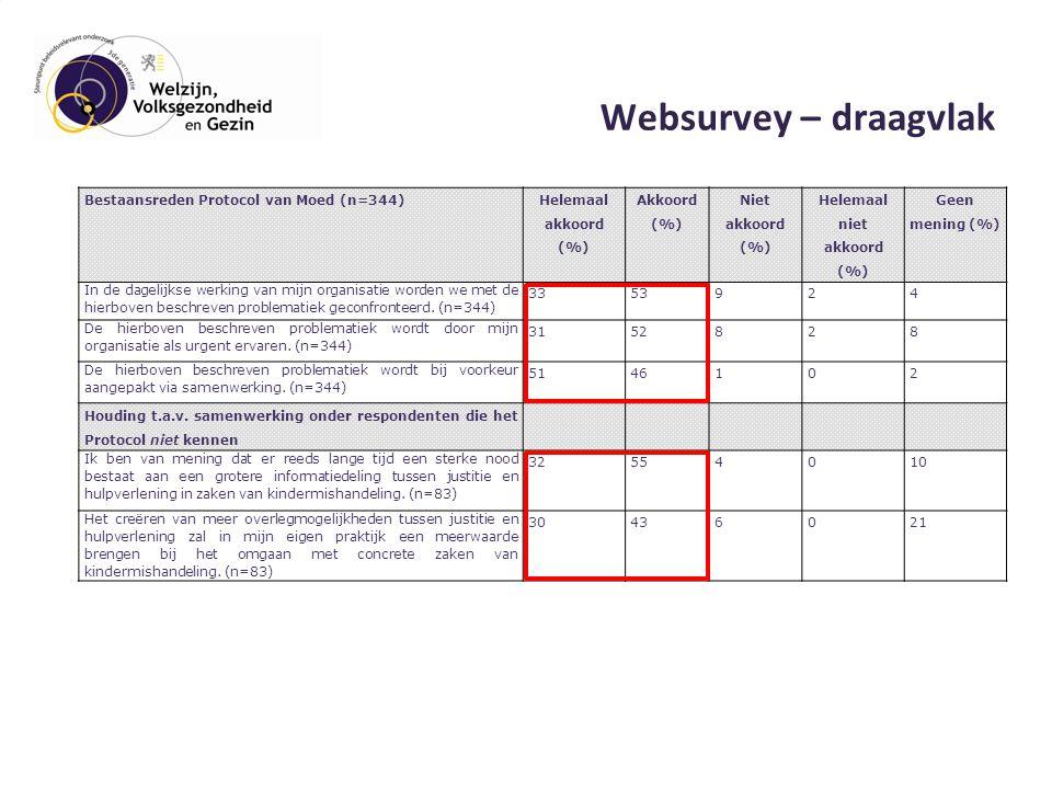 Websurvey – draagvlak Bestaansreden Protocol van Moed (n=344) Helemaal akkoord (%) Akkoord (%) Niet akkoord (%) Helemaal niet akkoord (%) Geen mening (%) In de dagelijkse werking van mijn organisatie worden we met de hierboven beschreven problematiek geconfronteerd.