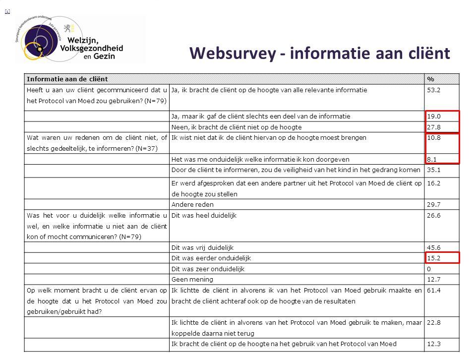 Websurvey - informatie aan cliënt Informatie aan de cliënt% Heeft u aan uw cliënt gecommuniceerd dat u het Protocol van Moed zou gebruiken.