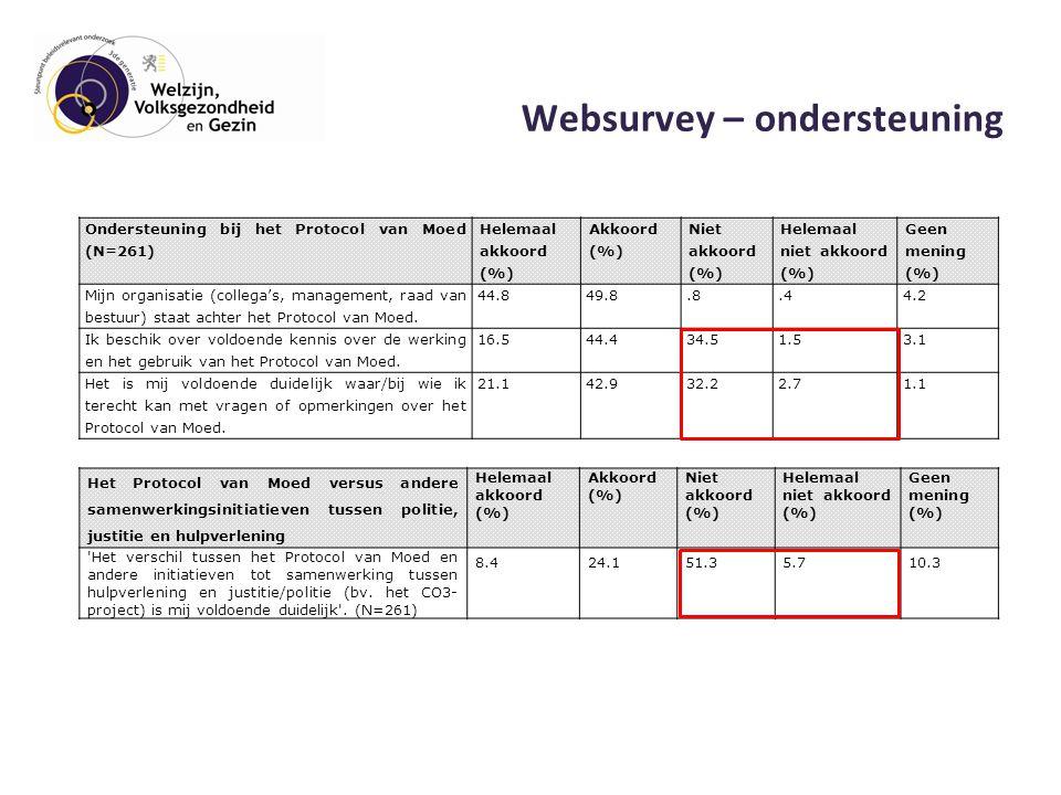 Websurvey – ondersteuning Ondersteuning bij het Protocol van Moed (N=261) Helemaal akkoord (%) Akkoord (%) Niet akkoord (%) Helemaal niet akkoord (%) Geen mening (%) Mijn organisatie (collega's, management, raad van bestuur) staat achter het Protocol van Moed.