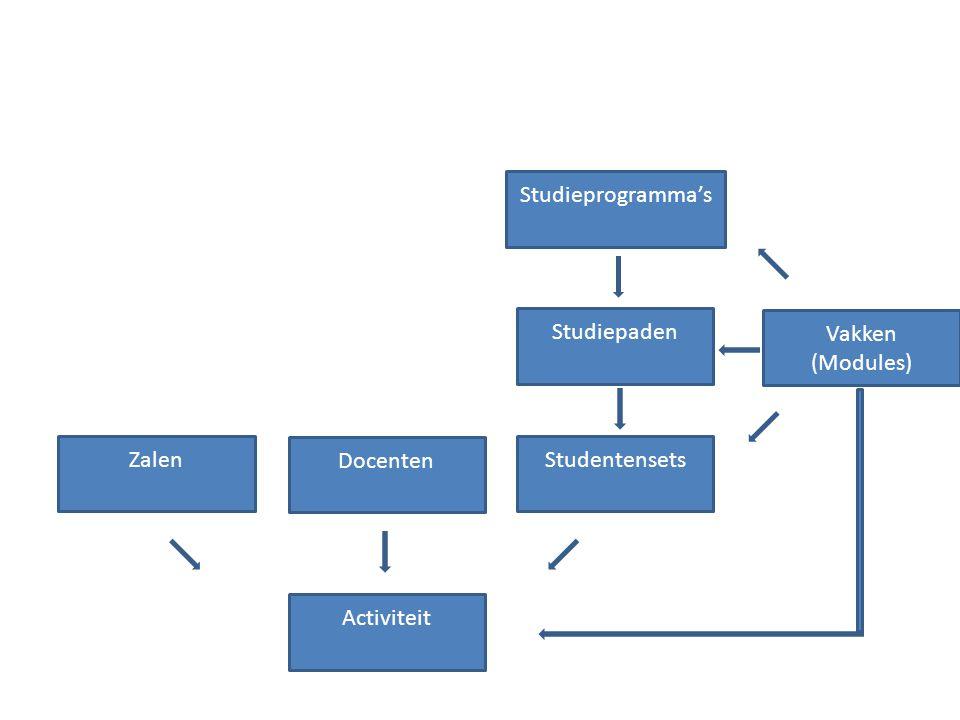 Activiteit Studiepaden Docenten ZalenStudentensets Vakken (Modules) Studieprogramma's