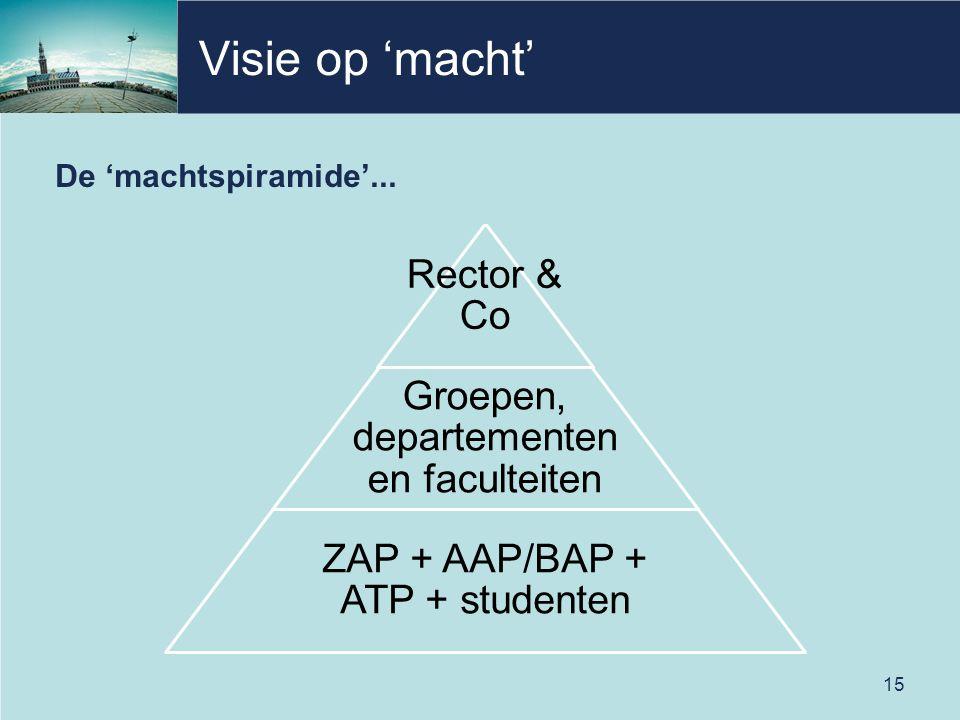Visie op 'macht' De 'machtspiramide'... Rector & Co Groepen, departementen en faculteiten ZAP + AAP/BAP + ATP + studenten 15