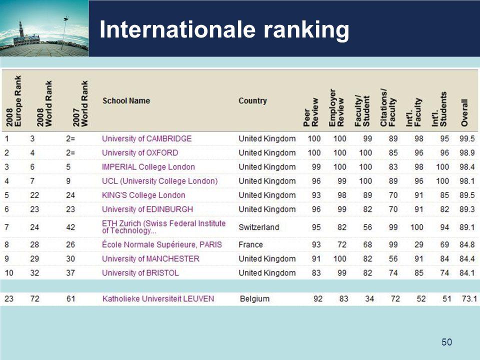 Internationale ranking 50
