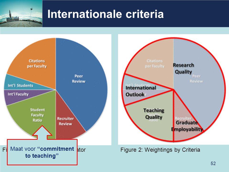 "Internationale criteria 52 Figure 1: Weightings by IndicatorFigure 2: Weightings by Criteria Maat voor ""commitment to teaching"""