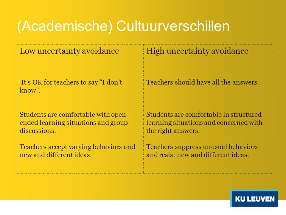Low uncertainty avoidanceHigh uncertainty avoidance It's OK for teachers to say I don't know .