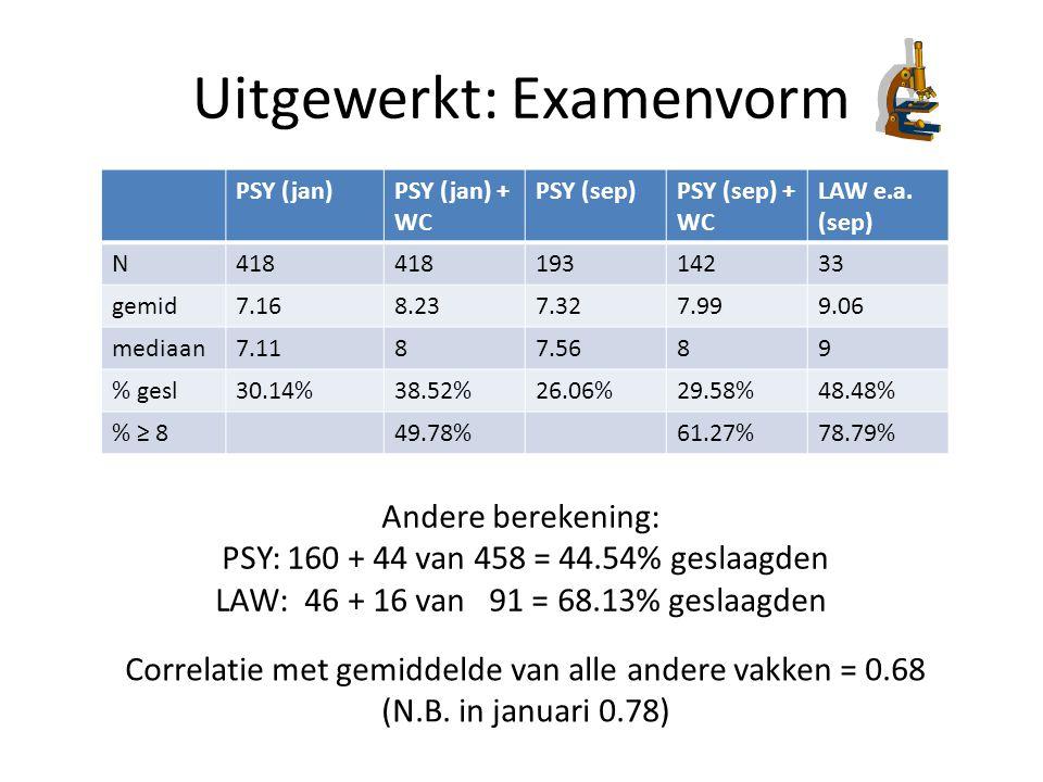 Uitgewerkt: Examenvorm PSY (jan)PSY (jan) + WC PSY (sep)PSY (sep) + WC LAW e.a. (sep) N418 19314233 gemid7.168.237.327.999.06 mediaan7.1187.5689 % ges
