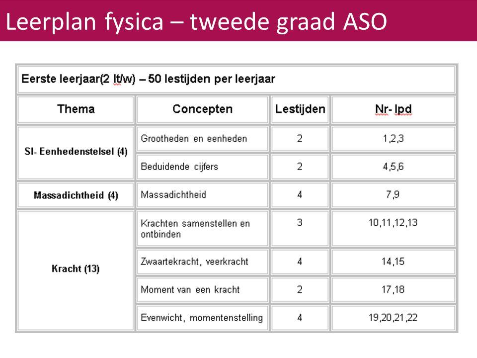 Leerplan fysica – tweede graad ASO