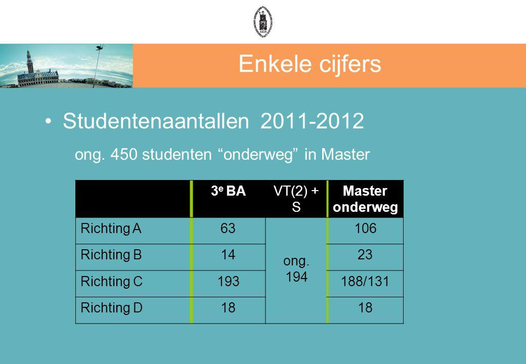 "Enkele cijfers Studentenaantallen 2011-2012 ong. 450 studenten ""onderweg"" in Master 3 e BAVT(2) + S Master onderweg Richting A63 ong. 194 106 Richting"